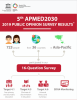 5th APMED2030 | Public Opinion Survey Results